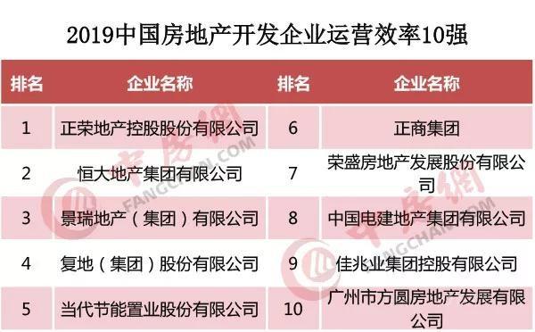 2019中国房地产500强正式发布