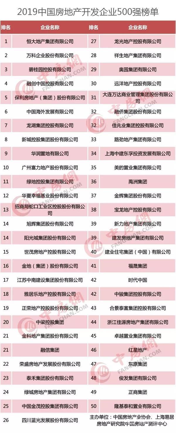 2019中国房地产500强发布