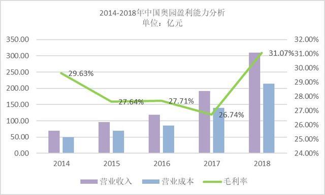 中国奥园:扩张提速冲击千亿,土地储备不足负债率激增