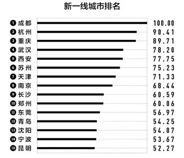 昆明没有四环如何成为中国新一线城市的一员