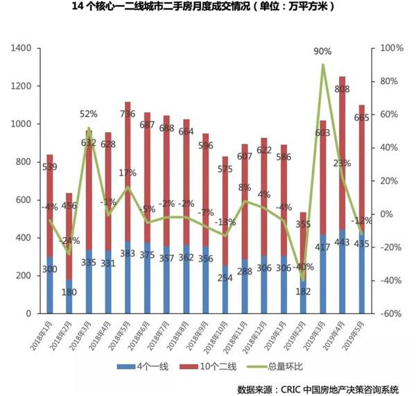 3月二手房市场同步回升,随后小幅回调步入平稳期